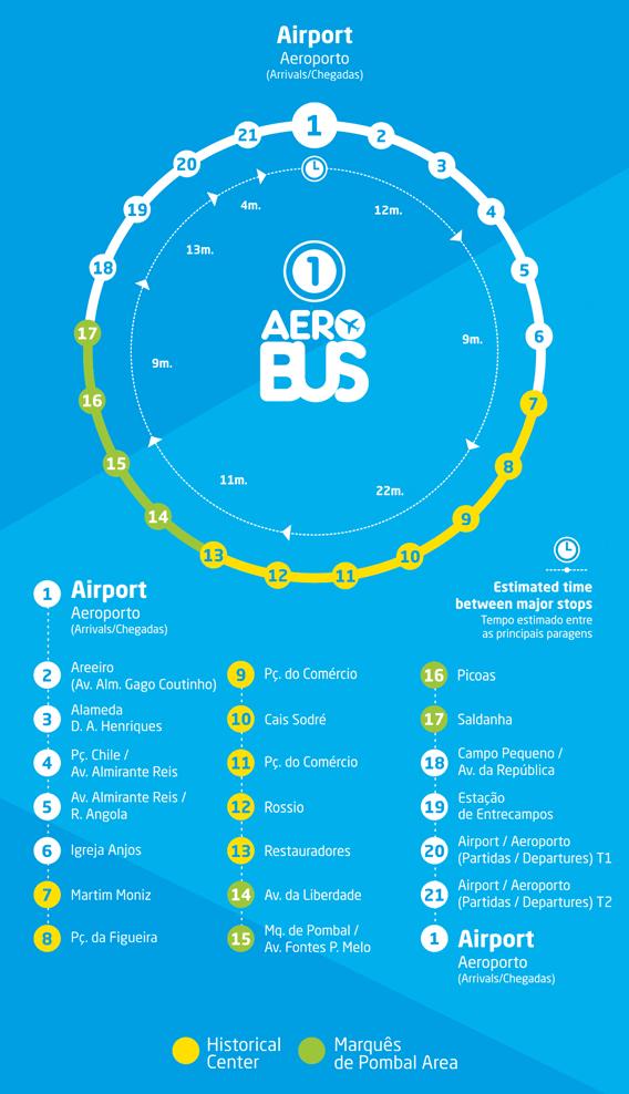 Ônibus – Aerobus - Shuttle Rota 1